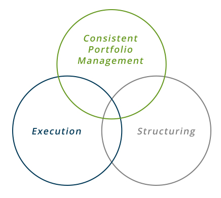 Venn diagram depicting CLO Management Philosophy